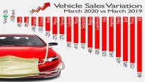 Mart 2019 ve Mart 2020 araç satış varyasyonları!